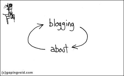 Blogging About